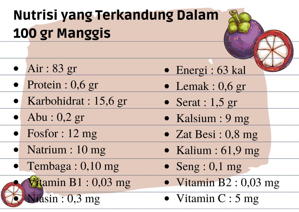 manfaat manggis
